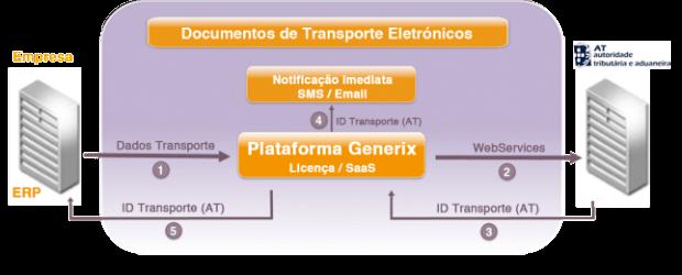 Generix Group lança solução de gestão de documentos de transporte eletrónicos