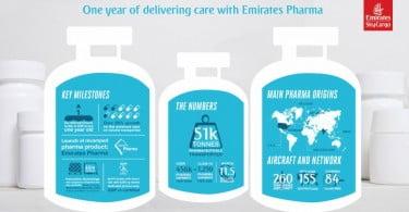 Emirates SkyCargo volta a receber certificação farmacêutica