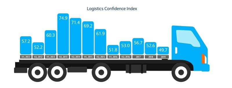 Otimismo na logística britânica cai para nível mais baixo já registado