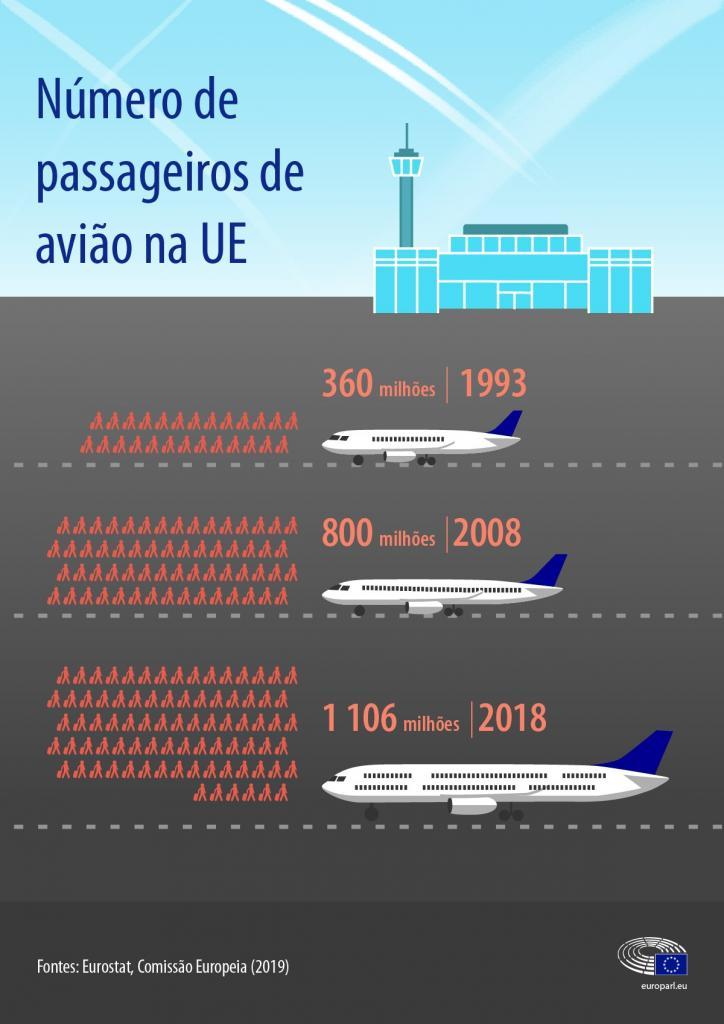 Os números das emissões do tráfego aéreo e transporte marítimo de mercadoriasOs números das emissões do tráfego aéreo e transporte marítimo de mercadorias