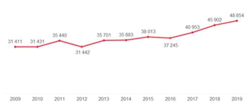 Setor dos transportes foi o que mais cresceu na criação de empresas em 2019