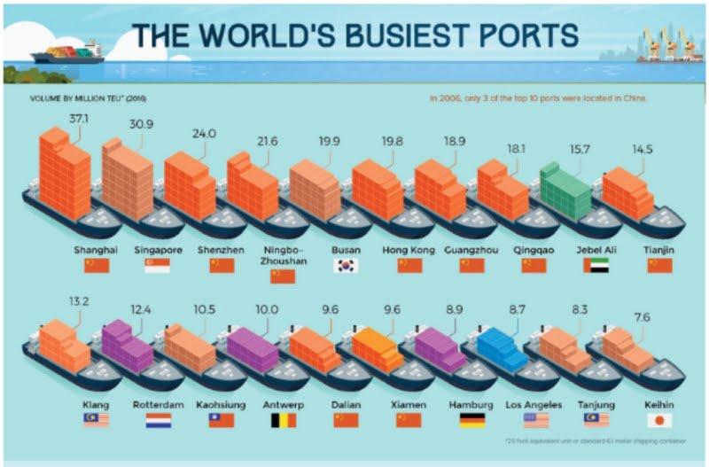 portos_do_mundo