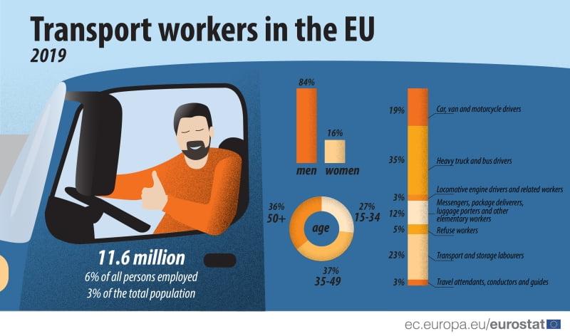 Empregos nos transportes dominado por homens_2