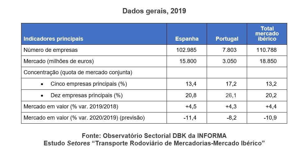 Informa_DB_transportes_ibericos_mercadorias